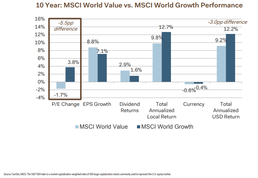 10 years MSCI world value vs. MSCI world growth performance.png