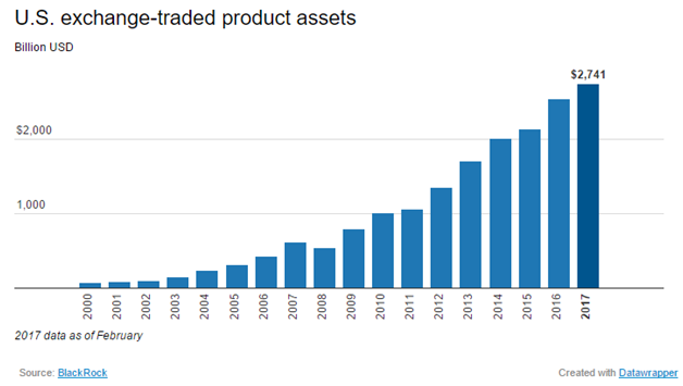exchange traded products Assets in U.S. Exchange-Traded Products (ETFs and ETNs) Since 2000 ...
