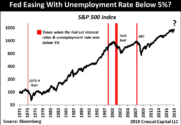 Fed easing with unemployment rate below 5.png