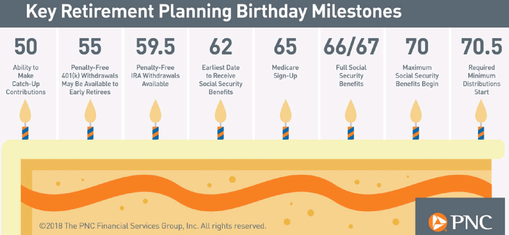 Key retirement planning birthday milestones.png